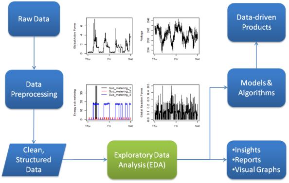 Exploratory Data Analysis (EDA) | Shukka Methods - Data